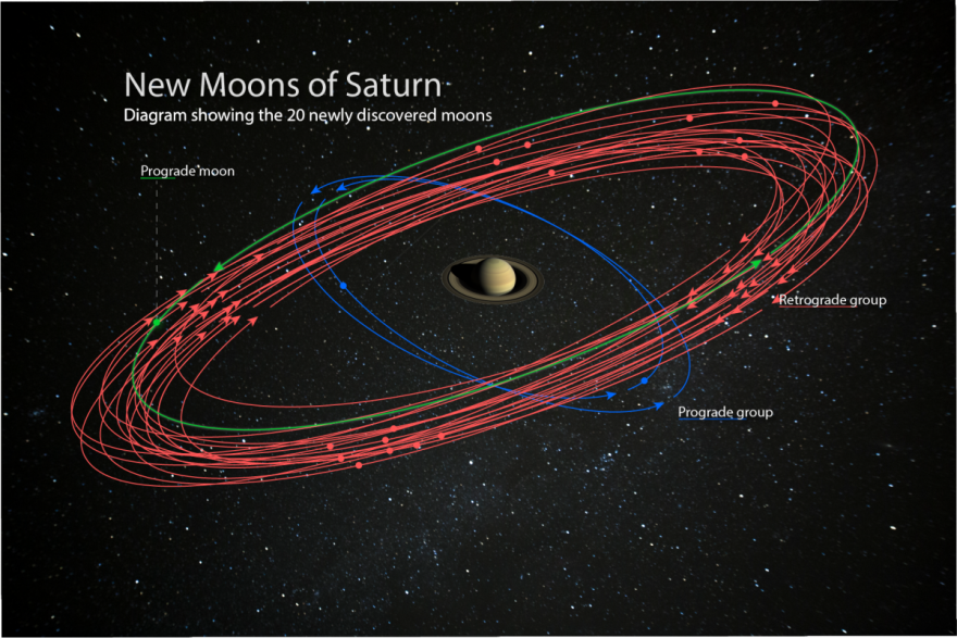20 new moons discovered around Saturn, now they need names