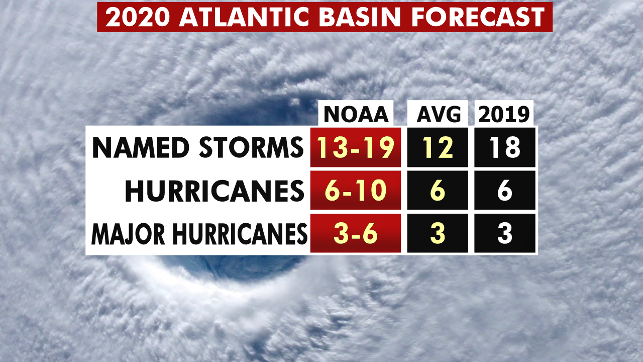 NOAA predicts another above-normal hurricane season